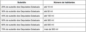 camara-municipal-subsidio-vereadores